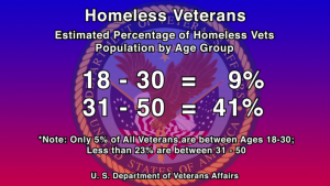 The U.S. Department of Veterans Affairs releases statistics on homelessness among the veterans population.